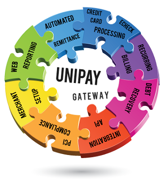 Our Payment Gateway Services