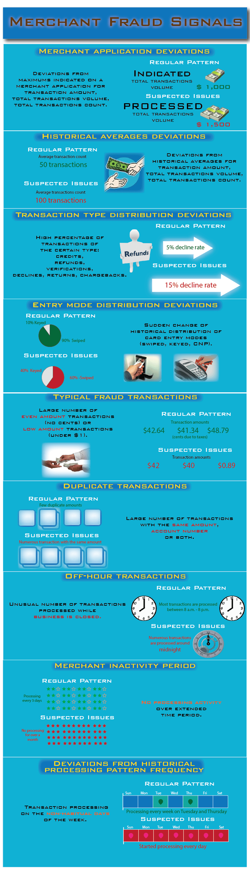 Visualizing Merchant Fraud Signals