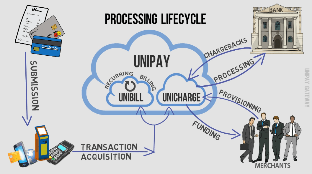 Processing Lifecycle