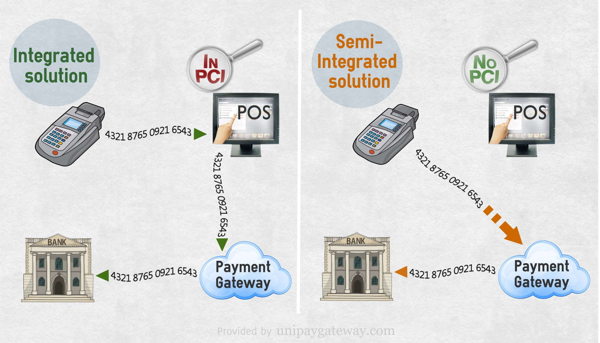 Integrated and Semi-integrated Payment Terminal Solutions