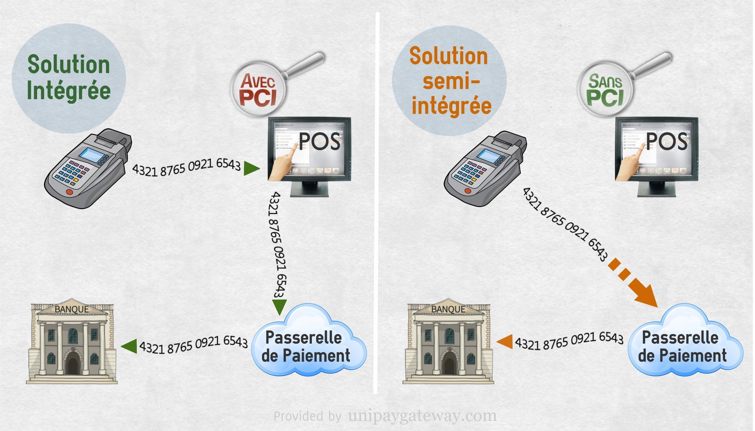 Schéma des solutions intégrées et semi-intégrées