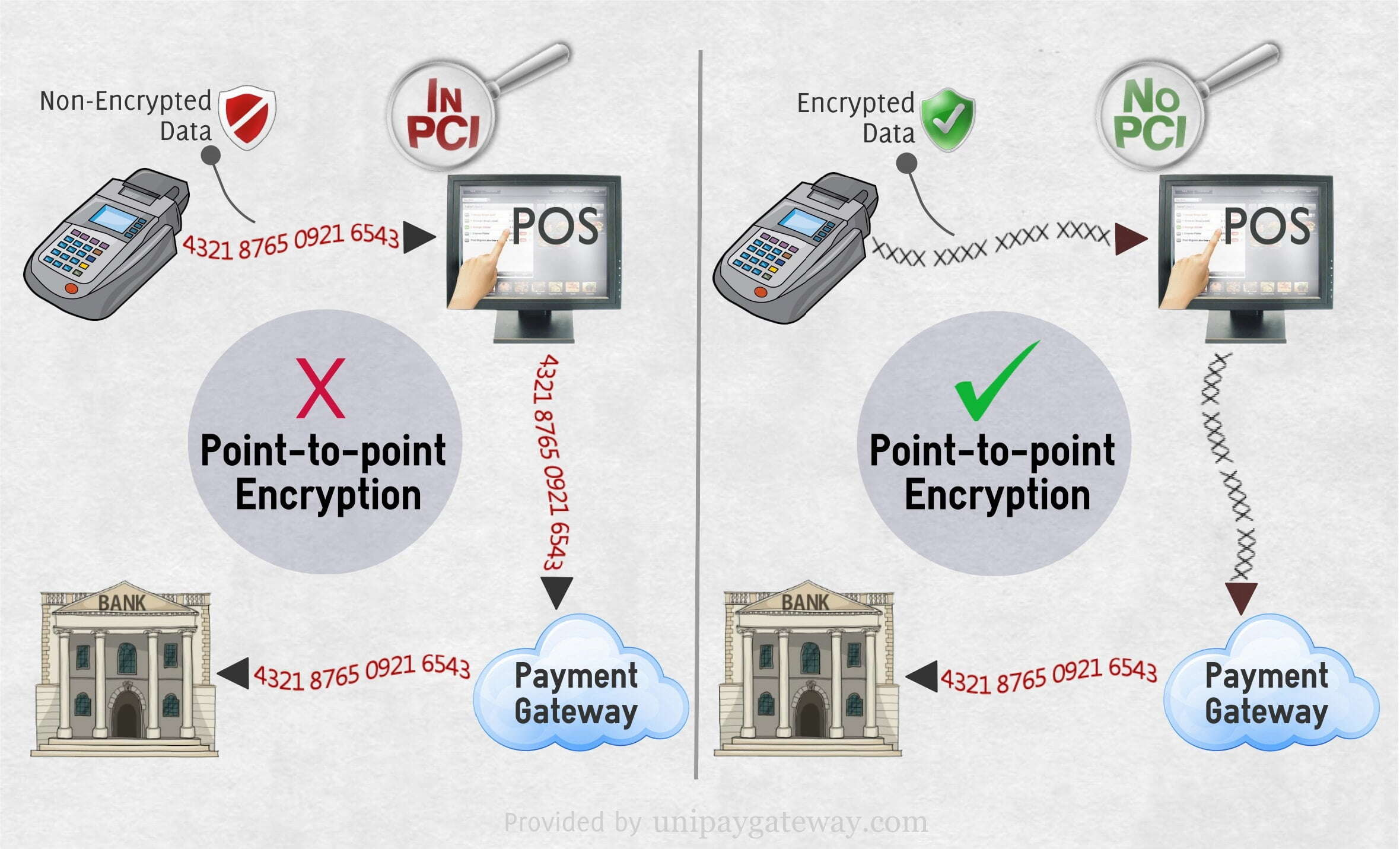 Poin To Point Encryption
