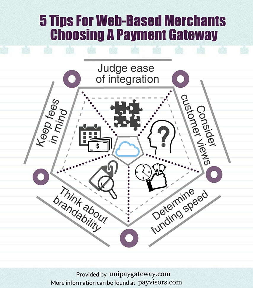5 Tips For Web-Based Merchants Choosing A Payment Gateway