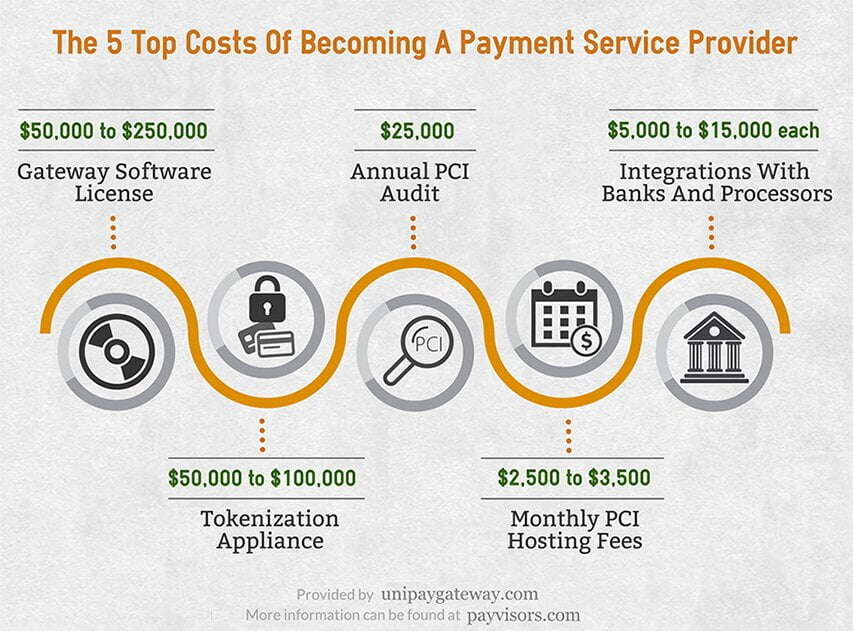 Costs Of Becoming A Payment Service Provider