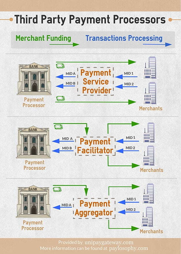 Third party payment processors