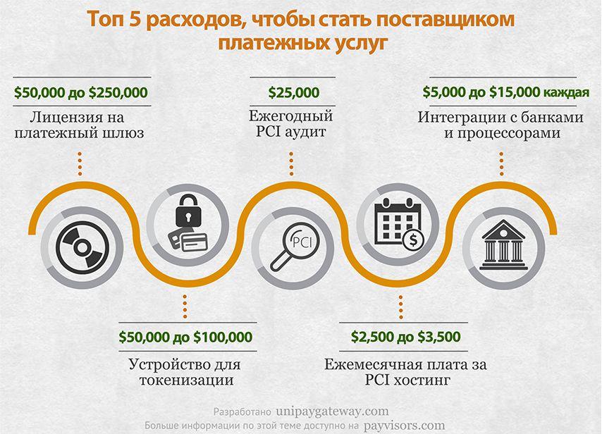 Топ 5 расходов чтобы стать поставщиком платежных услуг