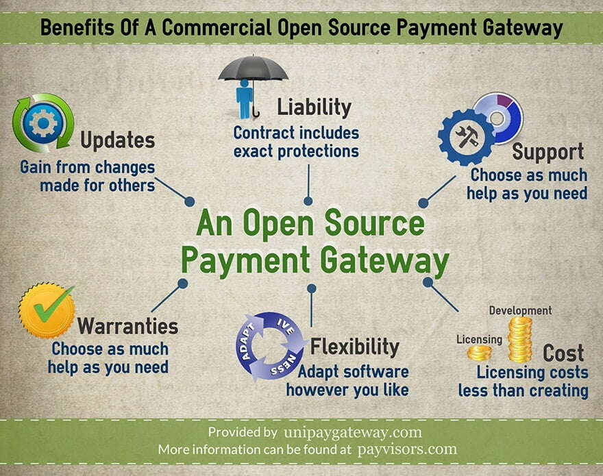 Benefits Of A Commercial Open Source Payment Gateway