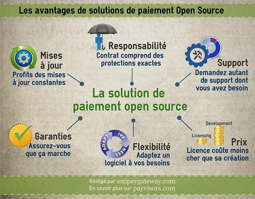 Les avantages de solution de paiement Open Source