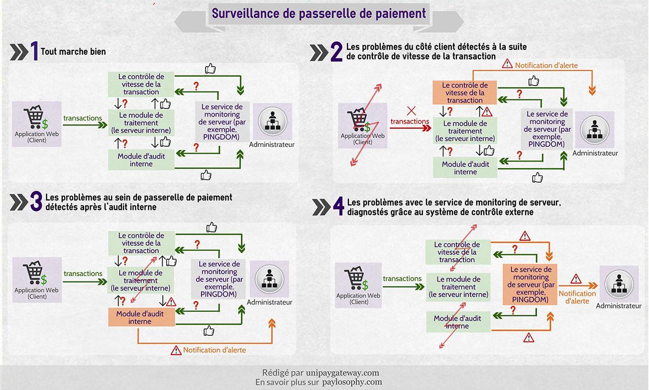 La surveillance de la passerelle de paiement