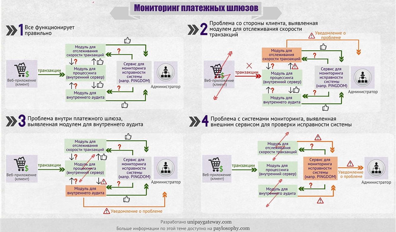 Мониторинг платежных шлюзов