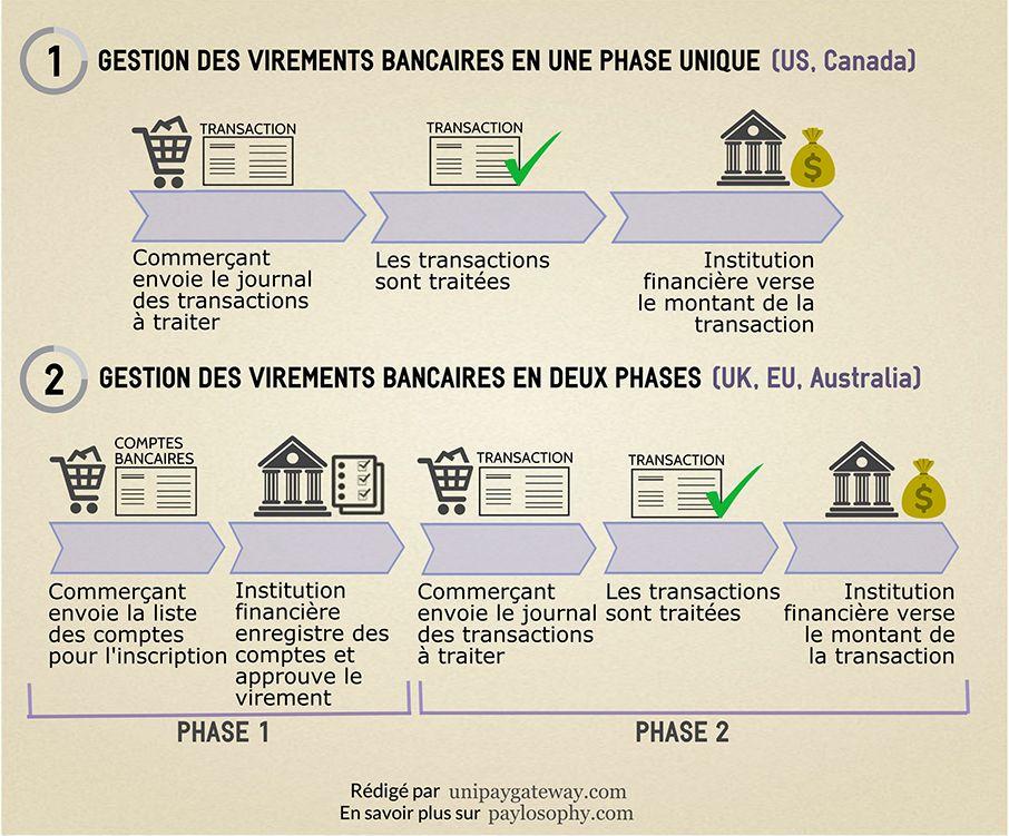 Gestion des virements bancaires dans le monde