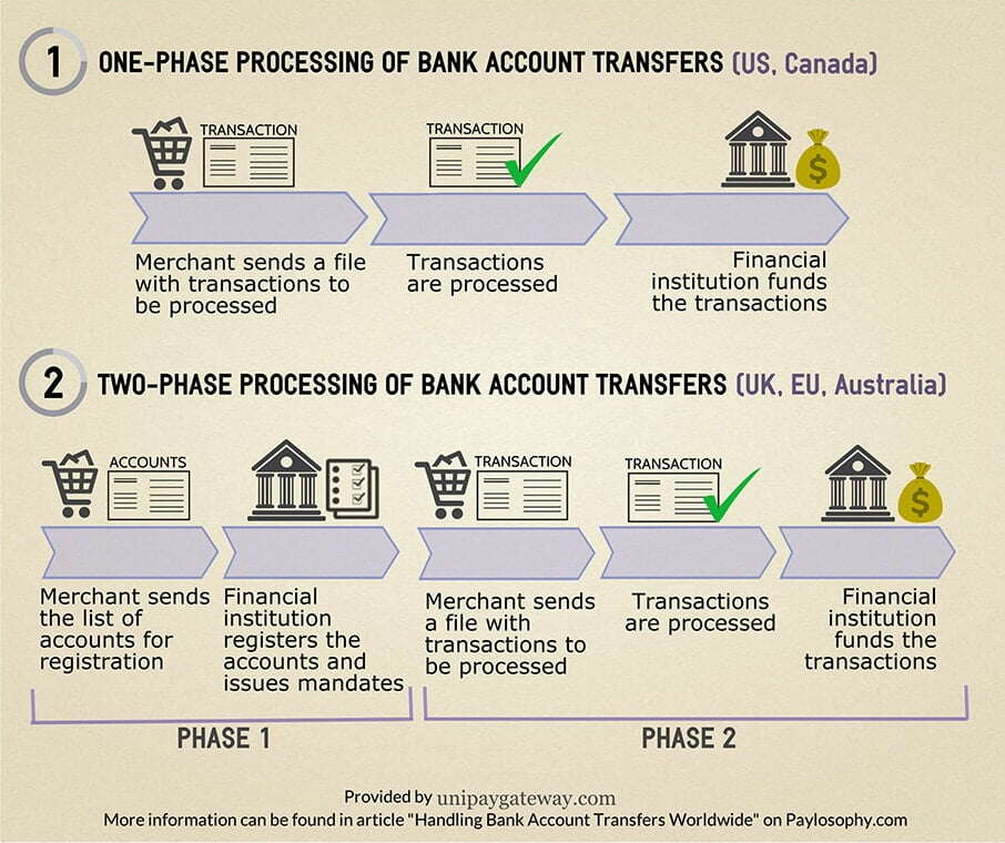 Handling Bank Account Transfers Worldwide