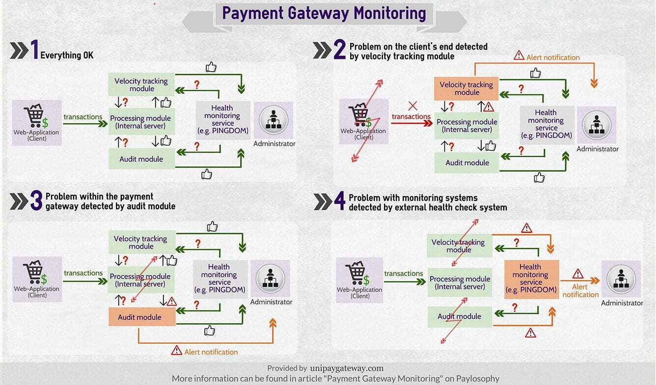 Payment Gateway Monitoring