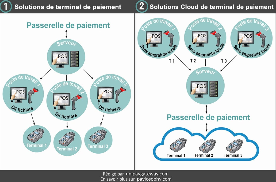 Solution Cloud de terminal de paiement