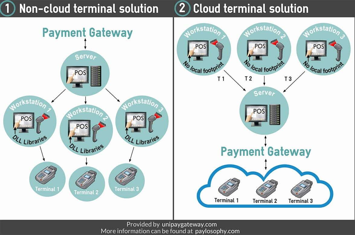 Payment terminal cloud