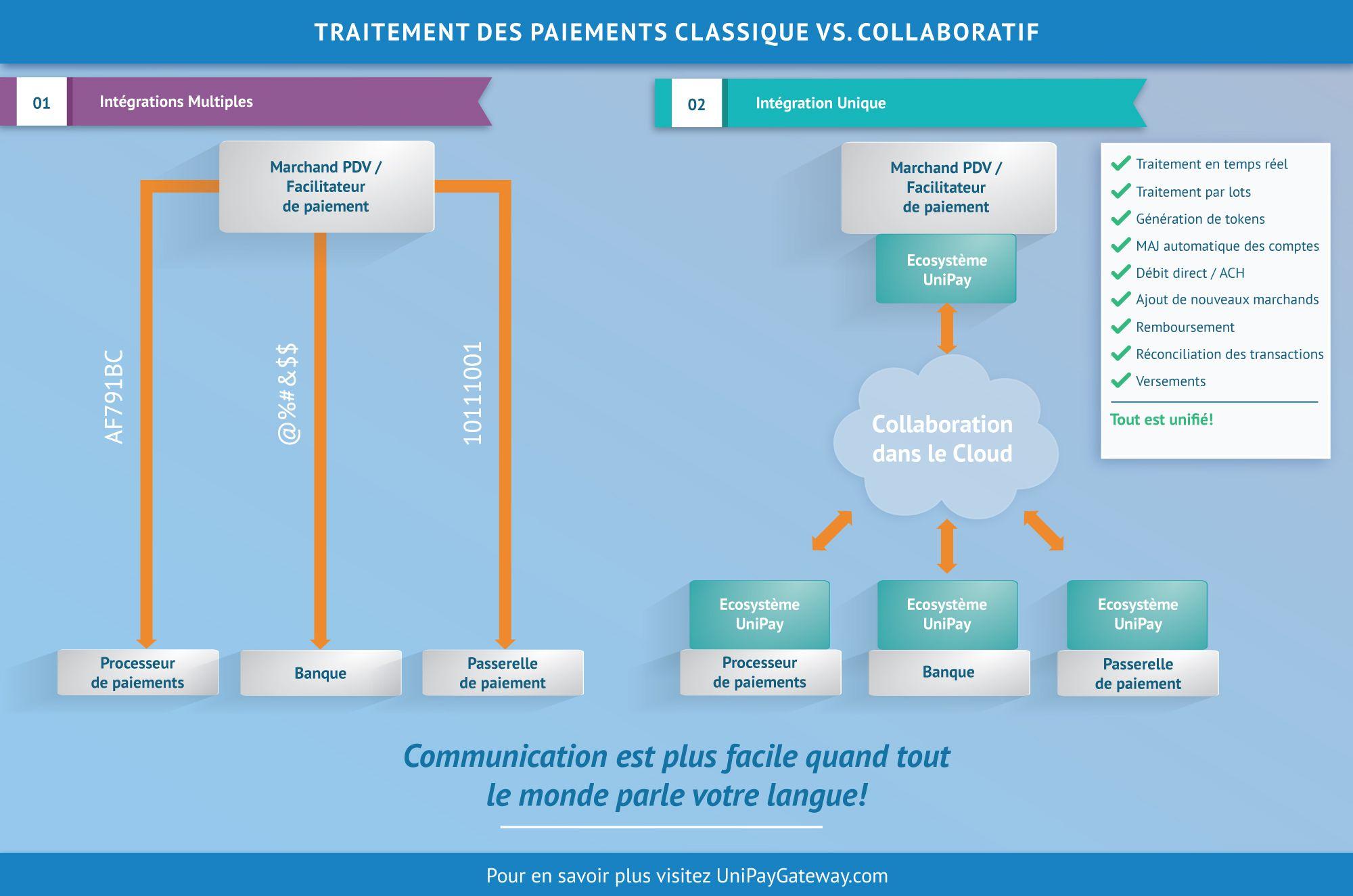 Traitement des Paiements Classique vs. Collaboratif
