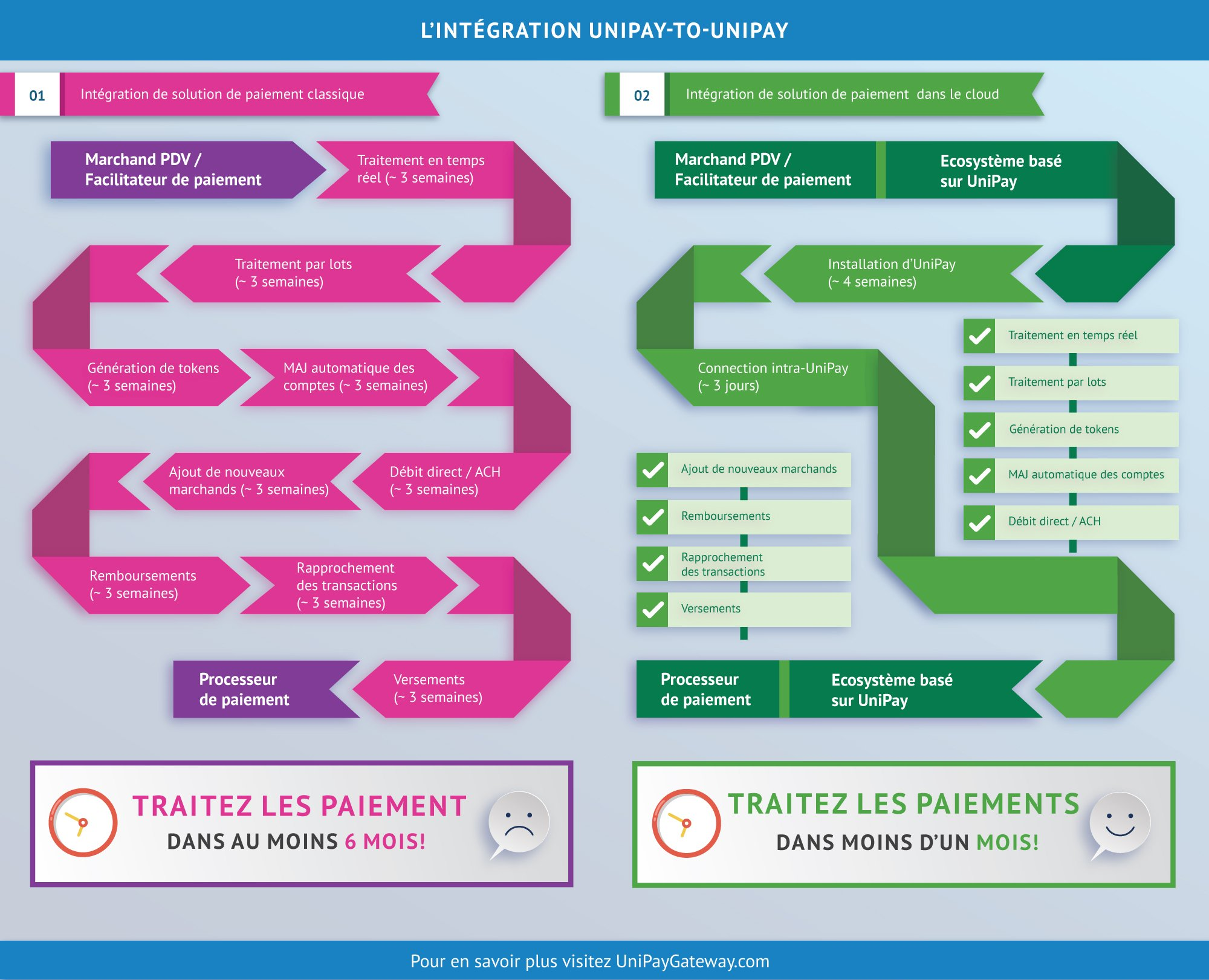 Intégration UniPay-to-UniPay