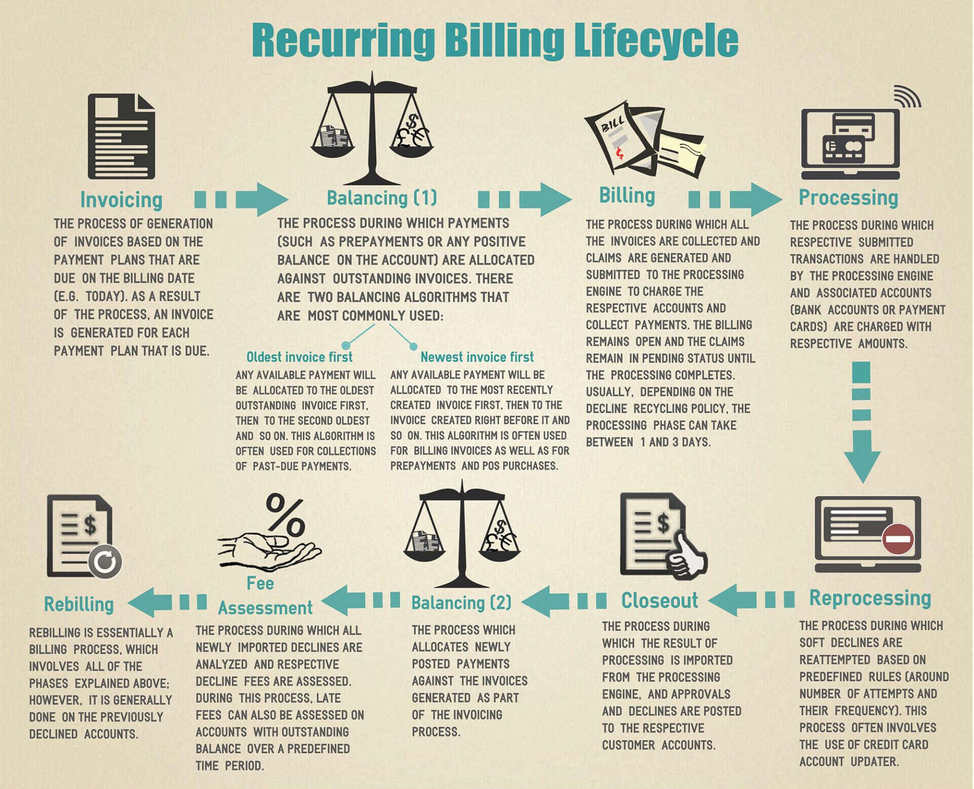 Recurring Billing
